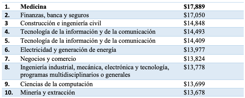 Carreras mejor pagadas México 2021